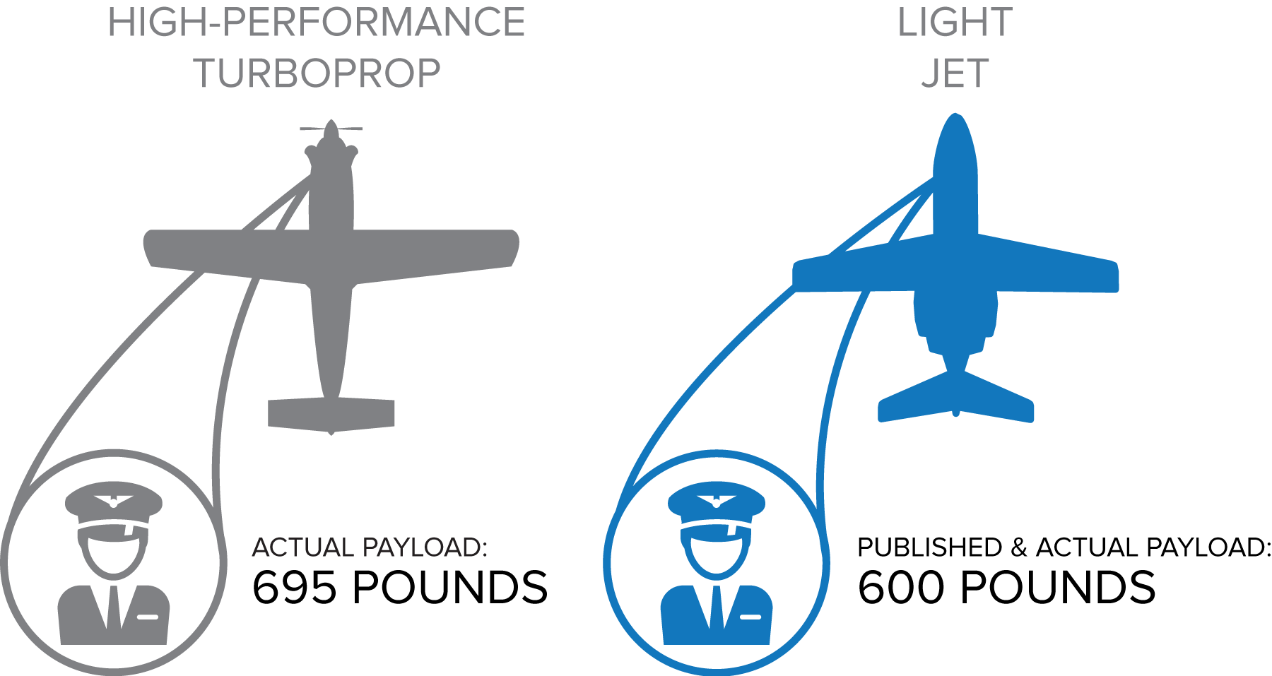High-performance turboprops vs  light jets